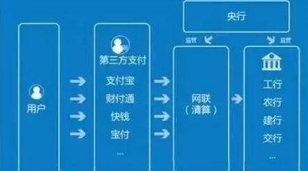 新信用体系