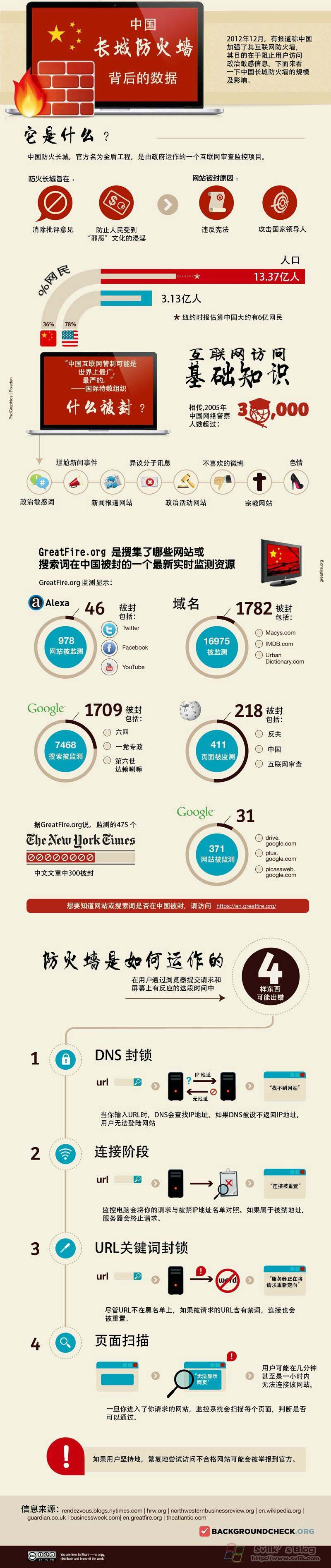 一张图看懂中国长城防火墙背后的数据