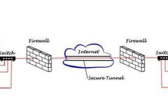 """为什么要用VPN才能访问国外网站?""""中国长城防火墙""""到底有多牛?"""
